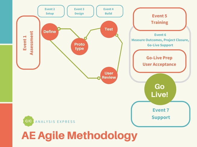AE employs its own version of Agile Methodology